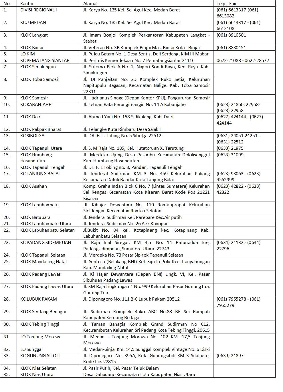 Daftar BPJS Sumut all