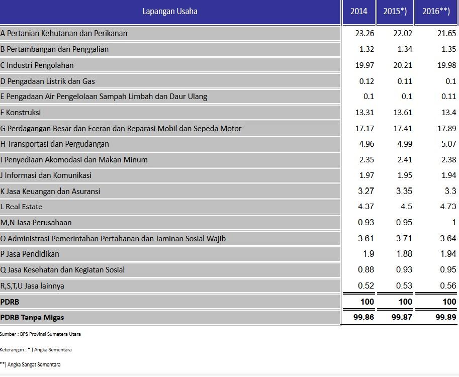 PDRB lapangan usaha harga berlaku