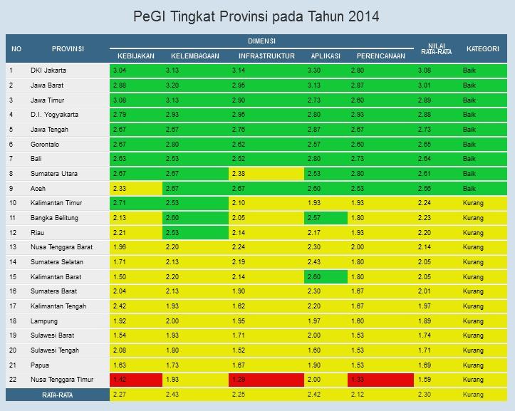 HASIL PeGI PROVINSI 2014